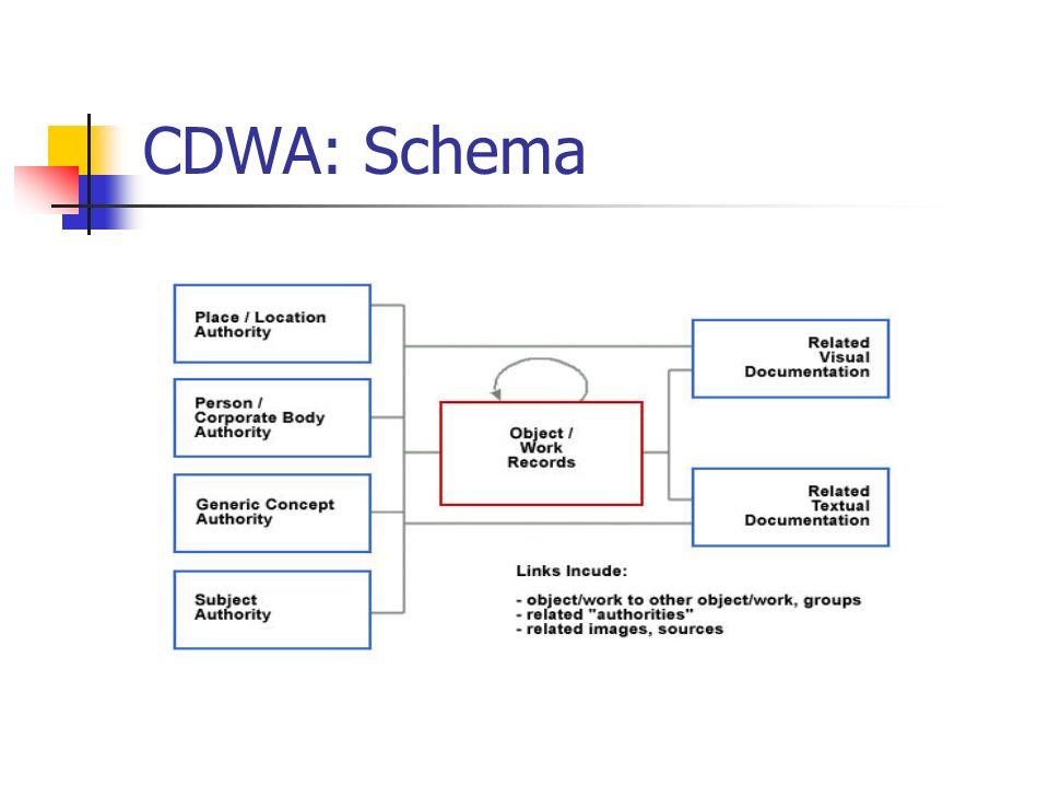 CDWA Lite: Allgemeines XML-Schema zum Aufzeichnen von Kerndatensätzen für Werke der Kunst und der materiellen Kultur basierend auf Datenelementen und Richtlinien von CDWA und CCO Datensätze dienen als Beiträge für Verbundkataloge und andere Repositorien aktuelle Version: CDWA Lite 1.1 (Juli 2006)