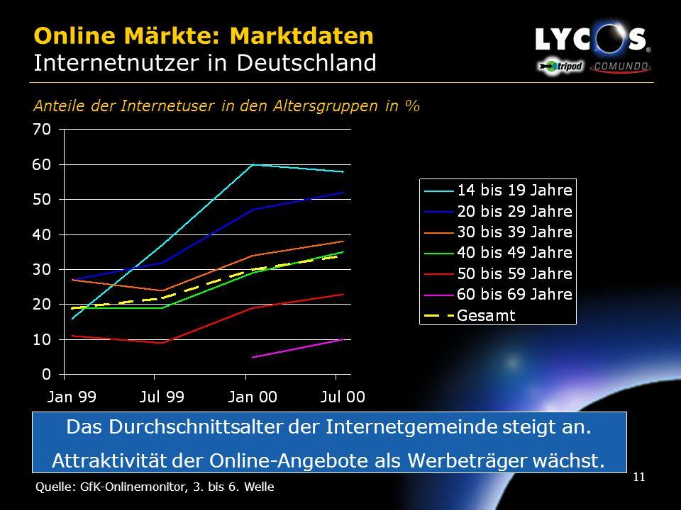 10 Online Märkte: Marktdaten Internetnutzer in Deutschland Ca. 21 % sind online Anteil der Internetznutzer an der Gesamtbevölkerung (82 Mio.) Quelle: