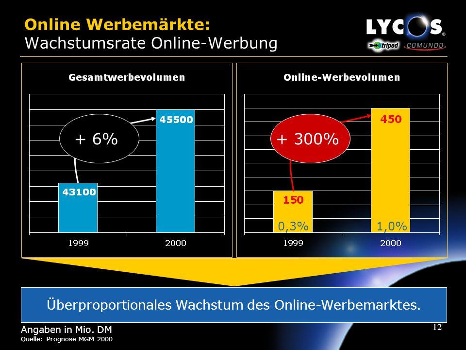 11 Online Märkte: Marktdaten Internetnutzer in Deutschland Quelle: GfK-Onlinemonitor, 3. bis 6. Welle Das Durchschnittsalter der Internetgemeinde stei
