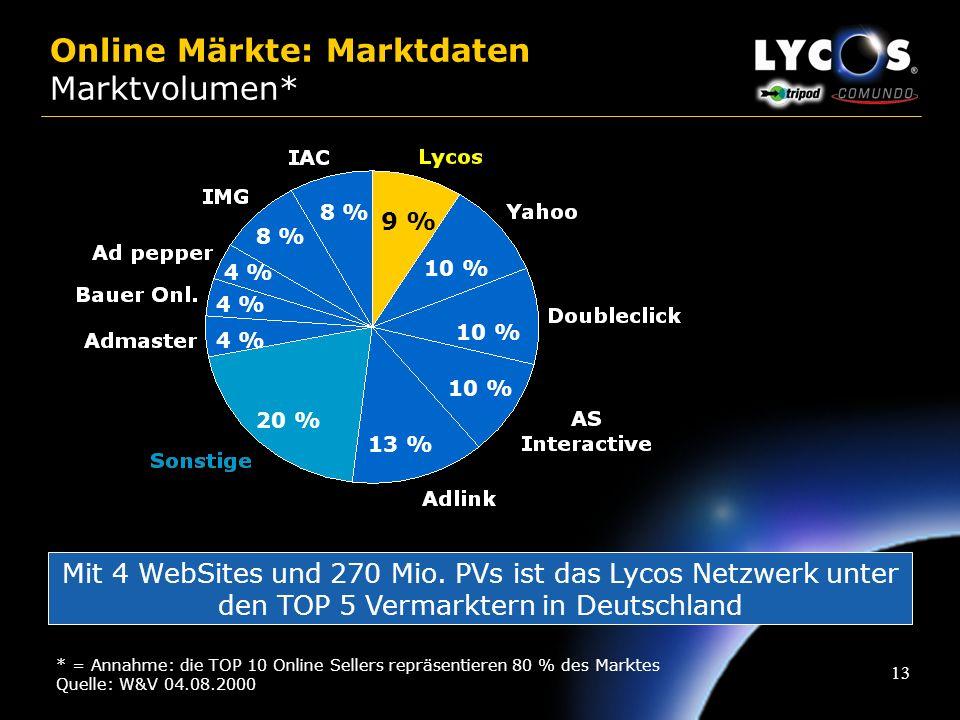 12 Online Werbemärkte: Wachstumsrate Online-Werbung 0,3%1,0% Angaben in Mio. DM Quelle: Prognose MGM 2000 + 6%+ 300% Überproportionales Wachstum des O