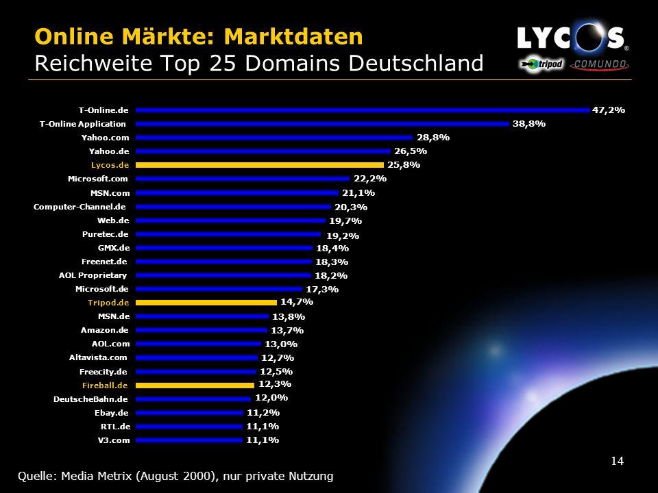 13 Online Märkte: Marktdaten Marktvolumen* 9 % 10 % 8 % 4 % 20 % 10 % 13 % * = Annahme: die TOP 10 Online Sellers repräsentieren 80 % des Marktes Quel