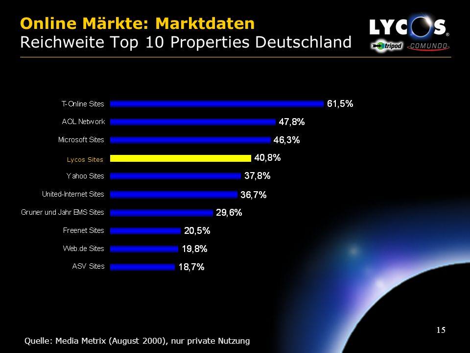 14 Online Märkte: Marktdaten Reichweite Top 25 Domains Deutschland Quelle: Media Metrix (August 2000), nur private Nutzung 11,1% 11,2% 12,0% 12,3% 12,