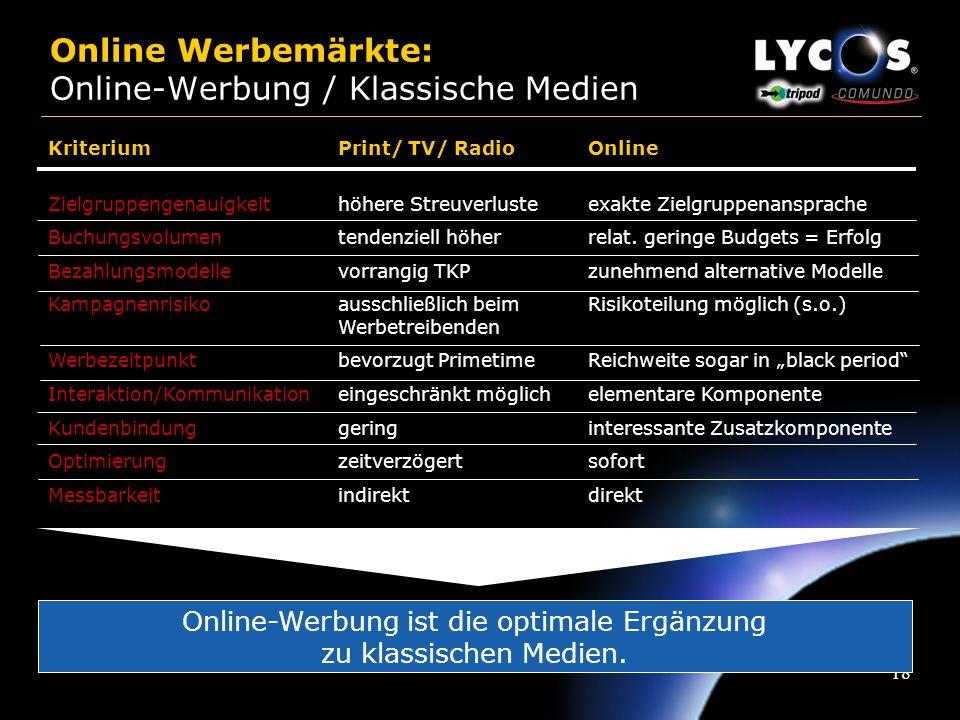 17 Online Werbemärkte: Online als Bestandteil des Marketingmix Steigerung ROI Erhaltung & Ausbau Marktanteil & Absatz Steigerung Bekanntheitsgrad Neuk