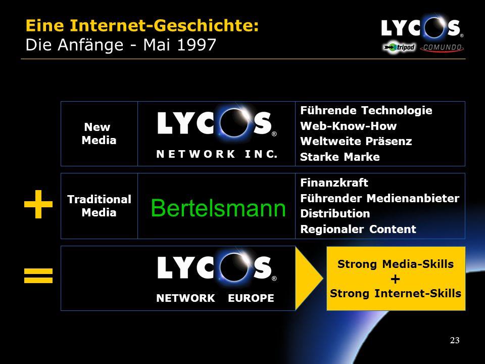 22 Lycos Europe: The Strategy Erhöhung der Reichweite: –neue Marken & Services, Cross-Promotion –Neue Platformen (WAP, Broadband, WebTV…) –Kooperation