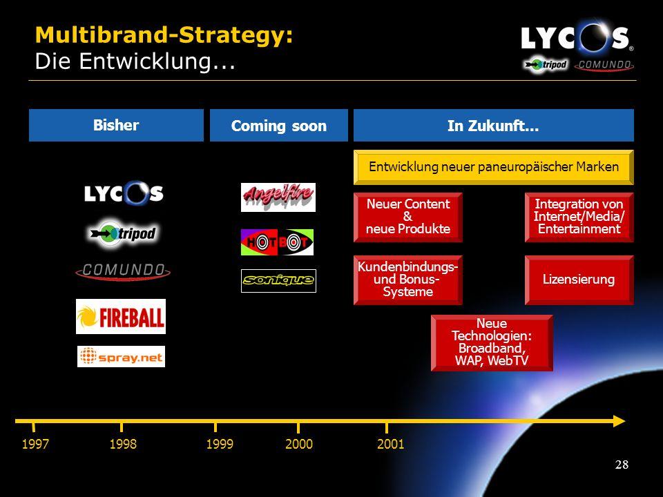 27 Multibrand-Strategy: Gründe Produktflops schaden nicht dem Image des gesamten Unternehmens Möglichkeit der länderspezifischen Produkteinführungen &