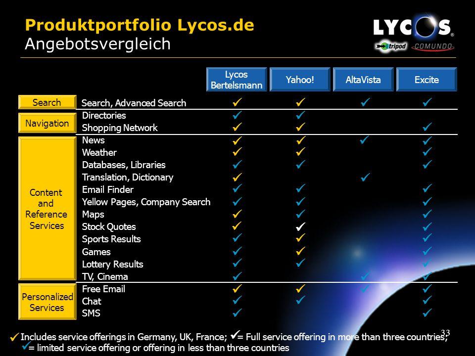 32 Produkte Lycos Suche Profi Suche Multimedia Suche Nachrichten Wetter Specials WebGuides WOW Shopping SMS E-Mail Unified Messaging Content Services