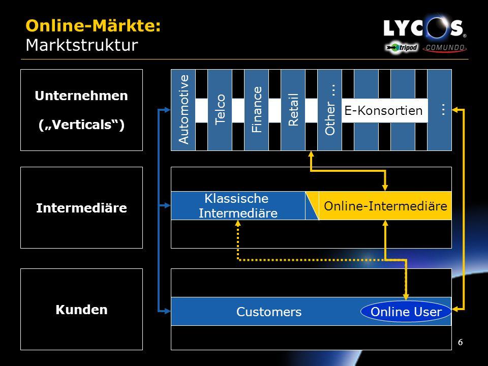 26 Multibrand-Strategy: Gründe Zielgruppenspezifische Positionierung ermöglicht die Marktführerschaft in unterschiedlichen Segmenten Differenzierte User-Schnittstellen steigern den Traffic für das gesamte Lycos-Netzwerk Zunehmende Segmentierung der Internet-User erfordertzielgruppenindividuelle Produkte Bindung unterschiedlicher Zielgruppen im Netzwerk Geringe Markentreue im Internet Selbst bei einem Produktwechsel bleibt der User im Lycos Netzwerk