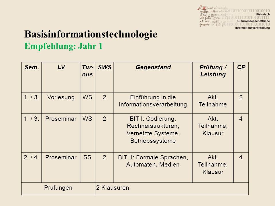 Sem.LVTur- nus SWSGegenstandPrüfung / Leistung CP 1.