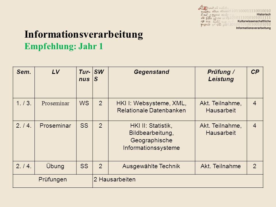 Informationsverarbeitung Empfehlung: Jahr 1 Sem.LVTur- nus SW S GegenstandPrüfung / Leistung CP 1.