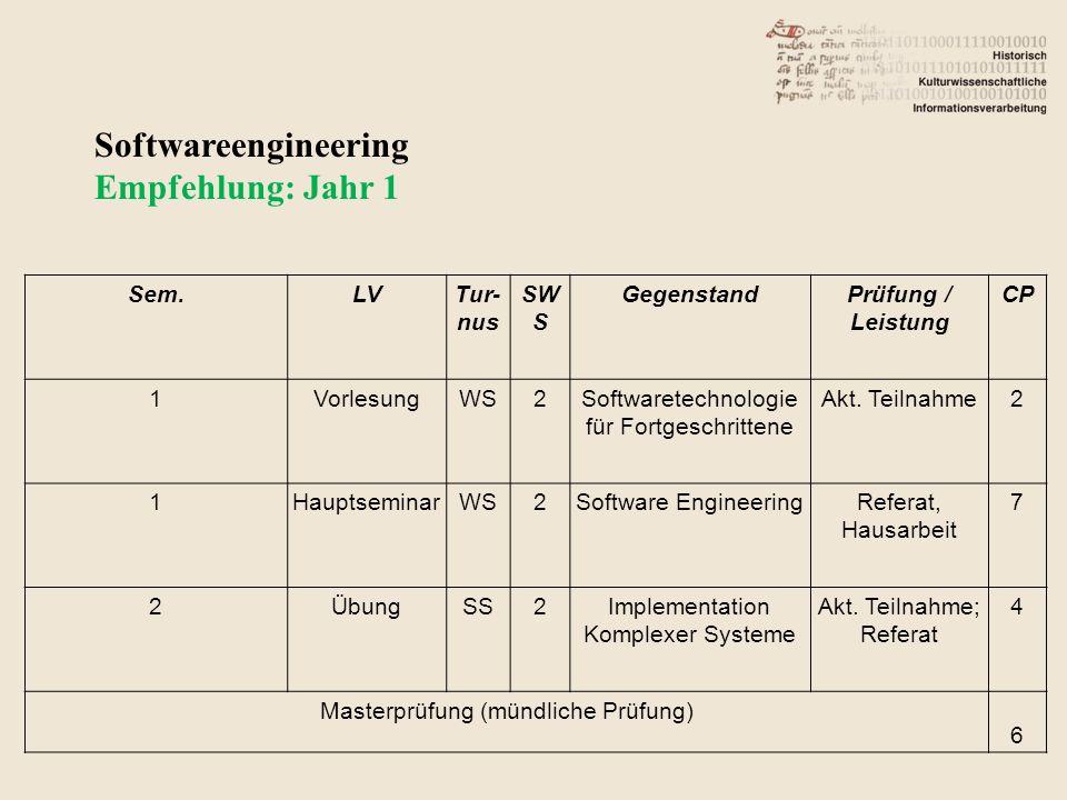 Softwareengineering Empfehlung: Jahr 1 Sem.LVTur- nus SW S GegenstandPrüfung / Leistung CP 1VorlesungWS2Softwaretechnologie für Fortgeschrittene Akt.