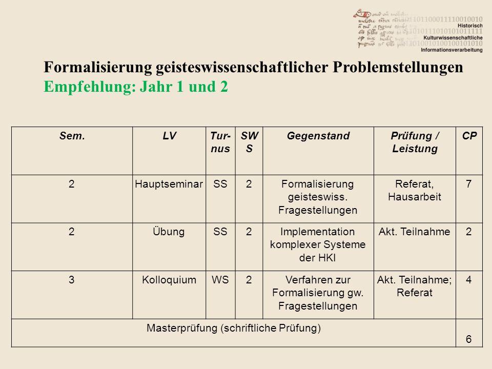 Formalisierung geisteswissenschaftlicher Problemstellungen Empfehlung: Jahr 1 und 2 Sem.LVTur- nus SW S GegenstandPrüfung / Leistung CP 2HauptseminarSS2Formalisierung geisteswiss.