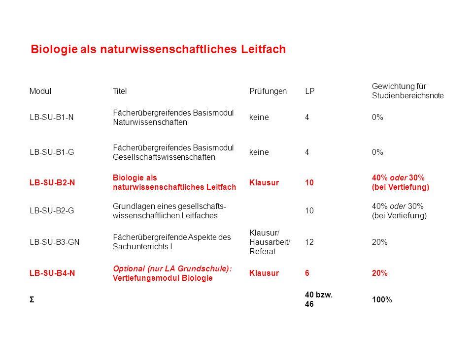 Modulcode Modul/ Lehrveranstaltung SemesterLP Gewichtung in Studien- bereichsnote Prüfungsform Anteil an Modulnote LB-SU-B2-N Biologie als naturwissenschaftliches Leitfach 1030% oder 40% LB-SU-B2-N1VL Allgemeine Biologie32 LB-SU-B2-N2VL Schwerpunkt Pflanze32 LB-SU-B2-N3VL Schwerpunkt Tier42 LB-SU-B2-N4VL Schwerpunkt Mensch42 LB-SU-B2-N5Ü Experimentieren im Sachunterricht42 LB-SU-B2-N6Modulabschlussprüfung4K100% LB-SU-B4-N Vertiefung Biologie620% LB-SU-B4-N1 Ü Artenkenntnis der einheimischen Tier- und Pflanzenwelt 63K100% * LB-SU-B4-N2 Ü Biologiesche Themen im Sachunterricht 63x Modul- und Veranstaltungsübersicht für den Lernbereich Natur- und Gesellschaftswissenschaften mit dem Leitfach Biologie im Bachelorstudiengang mit dem Studienprofil Grundschule