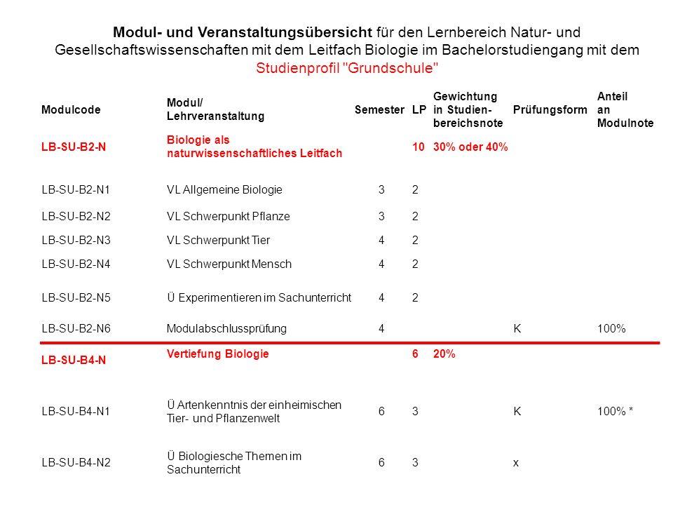 Modulcode Modul/ Lehrveranstaltung SemesterLP Gewichtung in Studien- bereichsnote Prüfungsform Anteil an Modulnote LB-SU-B2-N Biologie als Naturwissenschaftliches Leitfach 1040% LB-SU-B2-N1VL Allgemeine Biologie32 LB-SU-B2-N2VL Schwerpunkt Pflanze32 LB-SU-B2-N3 Ü Experimentieren im Sachunterricht 32 LB-SU-B2-N4VL Schwerpunkt Tier42 LB-SU-B2-N5VL Schwerpunkt Mensch42 LB-SU-B2-N6Modulabschlussprüfung4K100% Modul- und Veranstaltungsübersicht für den Lernbereich Natur- und Gesellschaftswissenschaften mit dem Leitfach Biologie im Bachelorstudiengang mit dem Studienprofil Sonderpädagogische Förderung