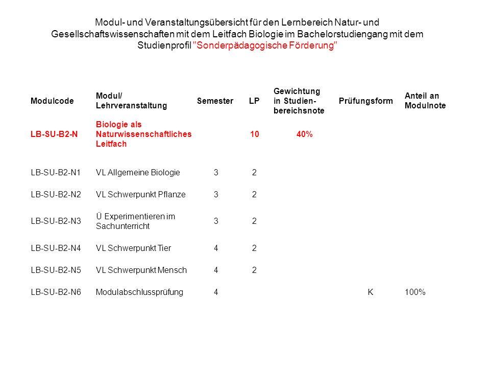 Modulcode Modul/ Lehrveranstaltung SemesterLP Gewichtung in Studien- bereichsnote Prüfungsform Anteil an Modulnote LB-SU-B2-N Biologie als Naturwissen
