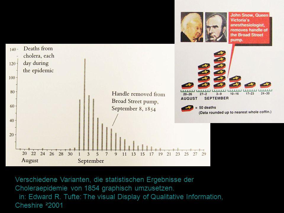 Verschiedene Varianten, die statistischen Ergebnisse der Choleraepidemie von 1854 graphisch umzusetzen. in: Edward R. Tufte: The visual Display of Qua