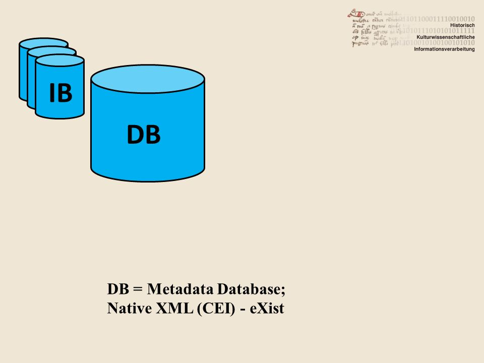 DB IB DB = Metadata Database; Native XML (CEI) - eXist