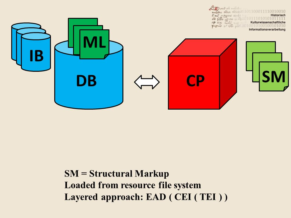DB IB CP ML SM SM = Structural Markup Loaded from resource file system Layered approach: EAD ( CEI ( TEI ) )
