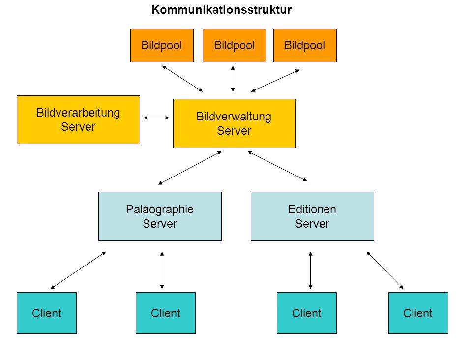 Kommunikationsstruktur Client Paläographie Server Editionen Server Bildverarbeitung Server Bildverwaltung Server Bildpool