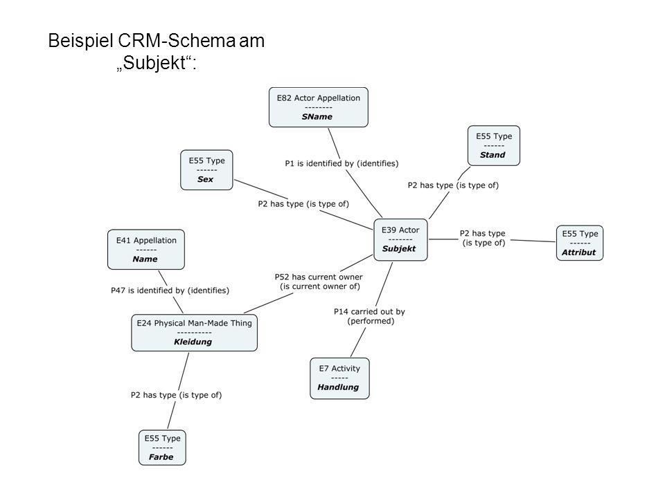 Beispiel CRM-Schema am Subjekt: