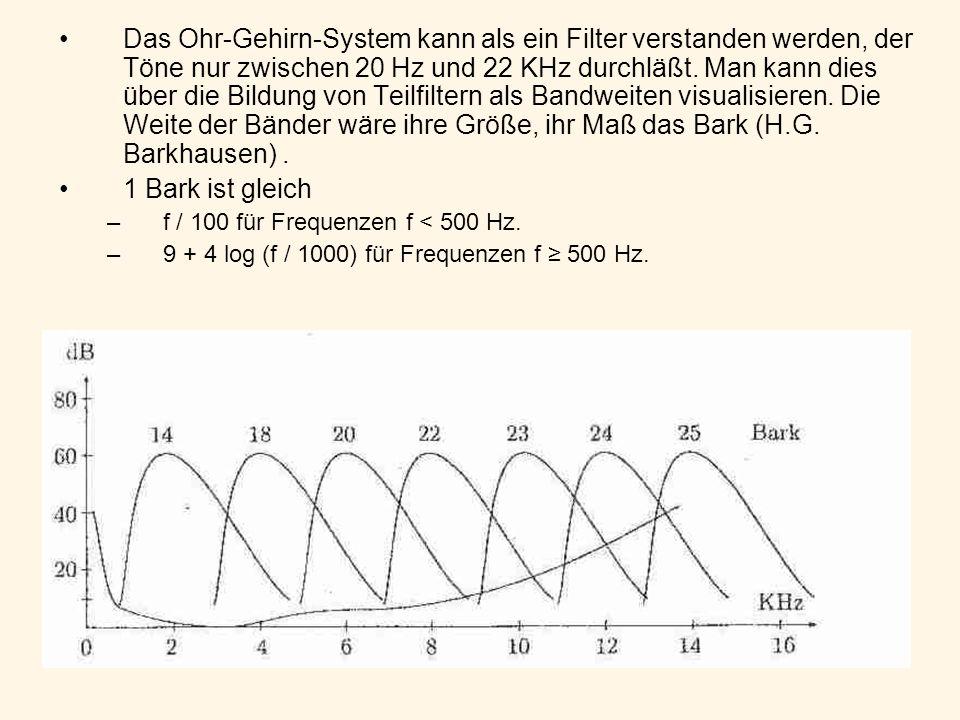 Das Ohr-Gehirn-System kann als ein Filter verstanden werden, der Töne nur zwischen 20 Hz und 22 KHz durchläßt.