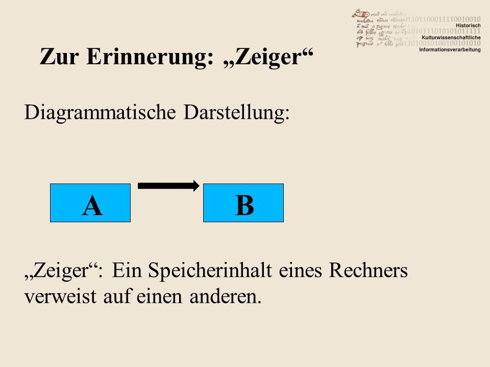 Diagrammatische Darstellung: Zeiger: Ein Speicherinhalt eines Rechners verweist auf einen anderen. Zur Erinnerung: Zeiger AB