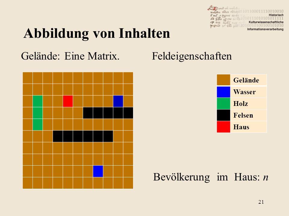 Abbildung von Inhalten Gelände: Eine Matrix.
