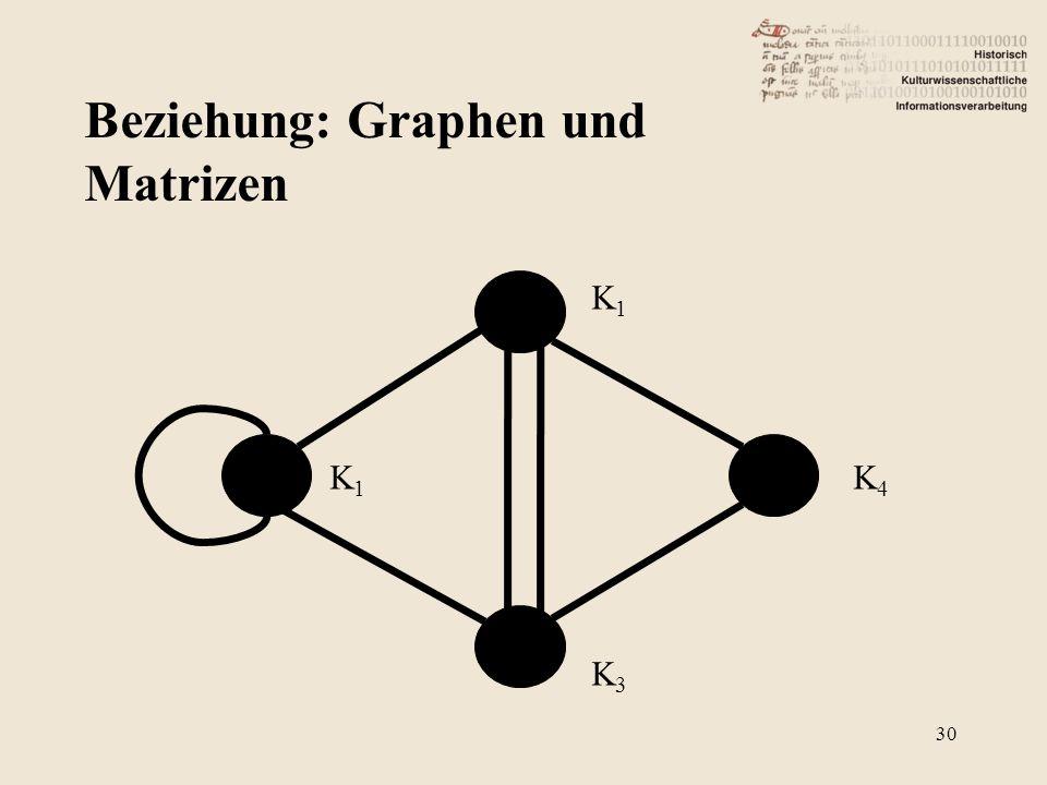 Beziehung: Graphen und Matrizen K1K1 K3K3 K4K4 K1K1 30