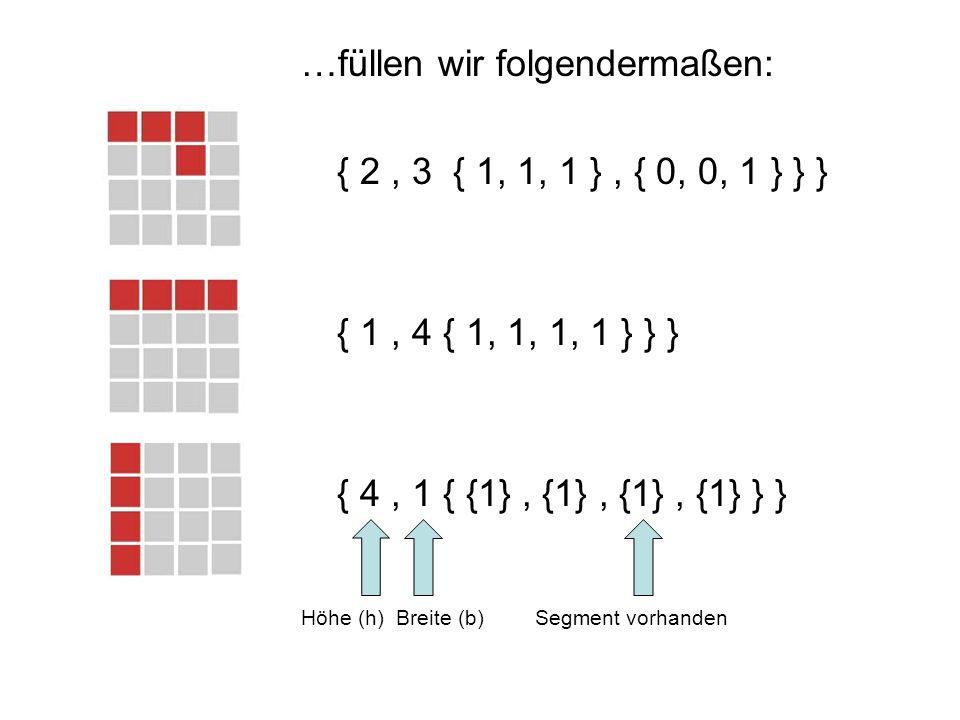 …füllen wir folgendermaßen: { 2, 3 { 1, 1, 1 }, { 0, 0, 1 } } } { 1, 4 { 1, 1, 1, 1 } } } { 4, 1 { {1}, {1}, {1}, {1} } } Höhe (h) Breite (b) Segment vorhanden