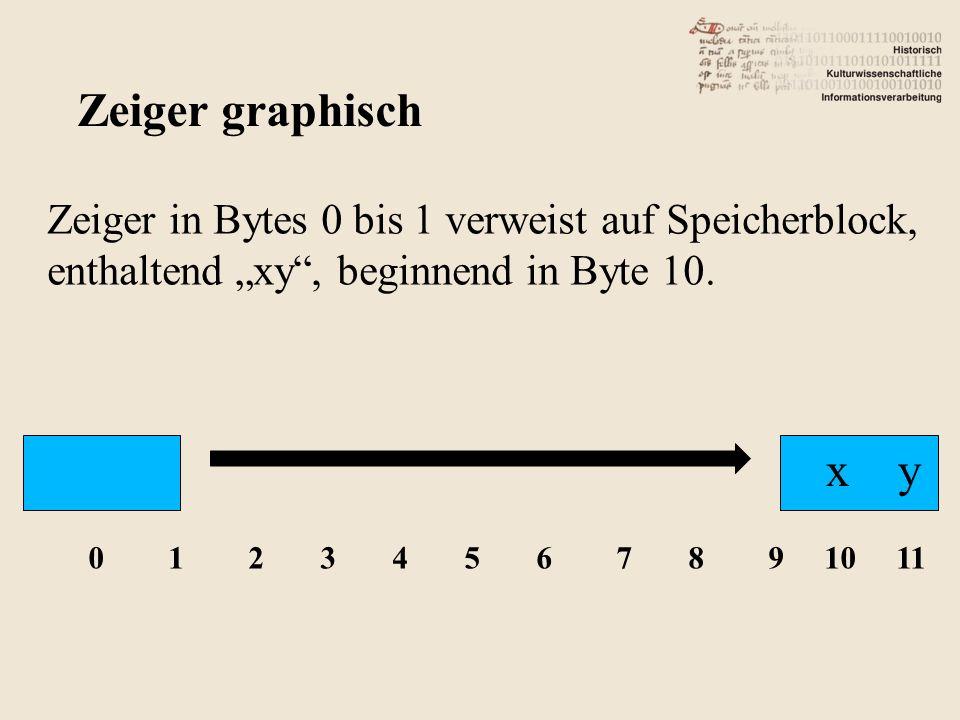 Zeiger in Bytes 0 bis 1 verweist auf Speicherblock, enthaltend xy, beginnend in Byte 10.