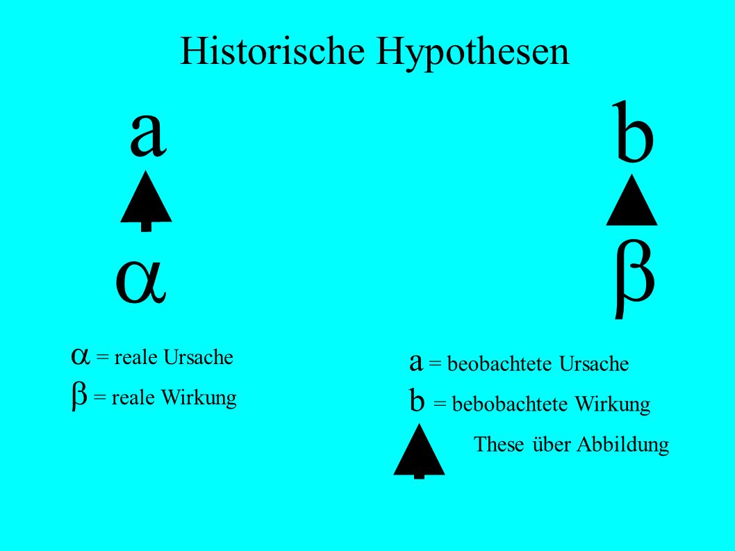 Historische Hypothesen = reale Ursache = reale Wirkung a b a = beobachtete Ursache b = bebobachtete Wirkung T These über Abbildung