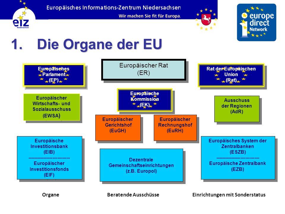 Europäischer Rat (ER) Europäischer Rat (ER) Europäisches Parlament (EP) Europäisches Parlament (EP) Europäische Kommission (EK) Europäische Kommission