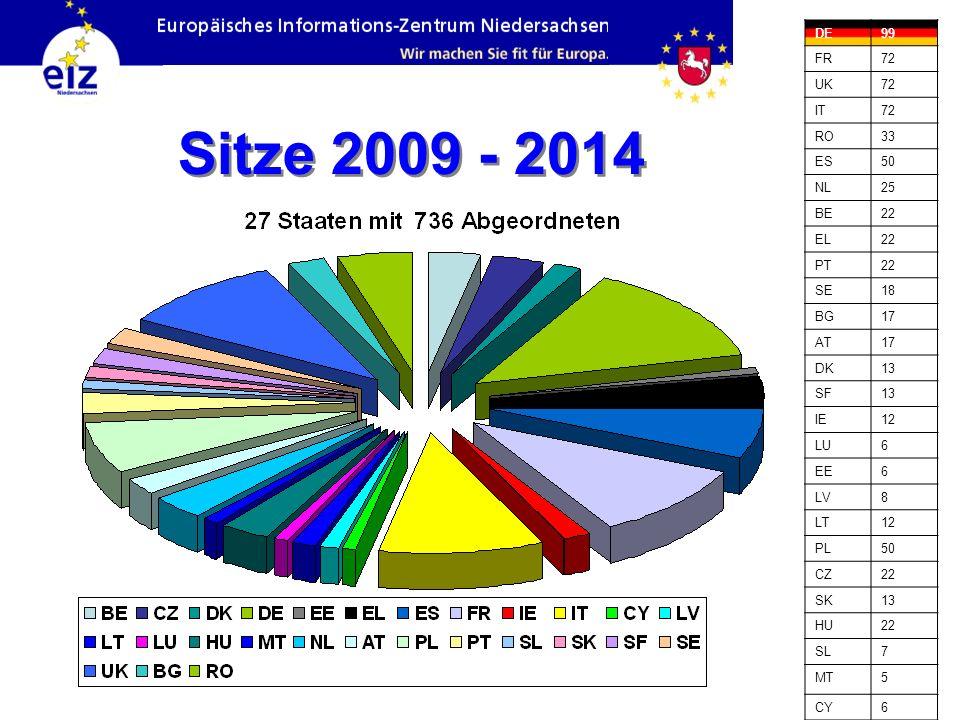 Quelle: http://www.europarl.europa.eu/parliament/archive/elections2009/de/index_de.html, vom 10.02.2010 Insgesamt: 736 Abgeordnete Stand: Juli 2009 Fraktionen des Europäischen Parlaments