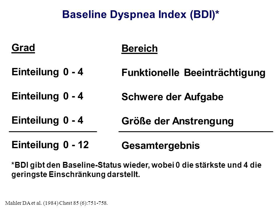Baseline Dyspnea Index (BDI)* Grad Einteilung 0 - 4 Einteilung 0 - 12 Bereich Funktionelle Beeinträchtigung Schwere der Aufgabe Größe der Anstrengung Gesamtergebnis *BDI gibt den Baseline-Status wieder, wobei 0 die stärkste und 4 die geringste Einschränkung darstellt.