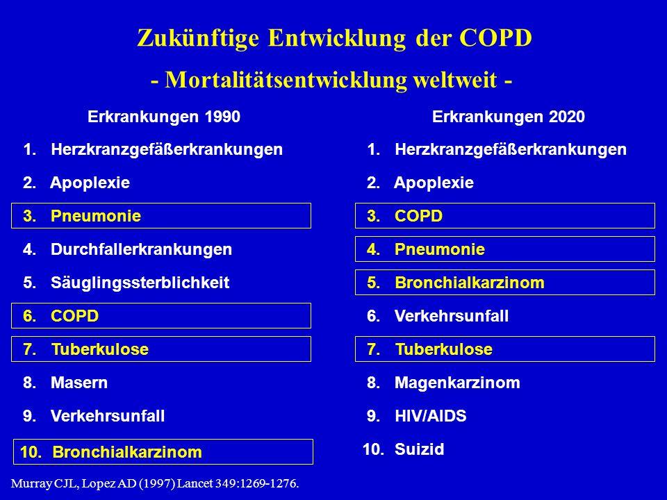Zukünftige Entwicklung der COPD Murray CJL, Lopez AD (1997) Lancet 349:1269-1276.