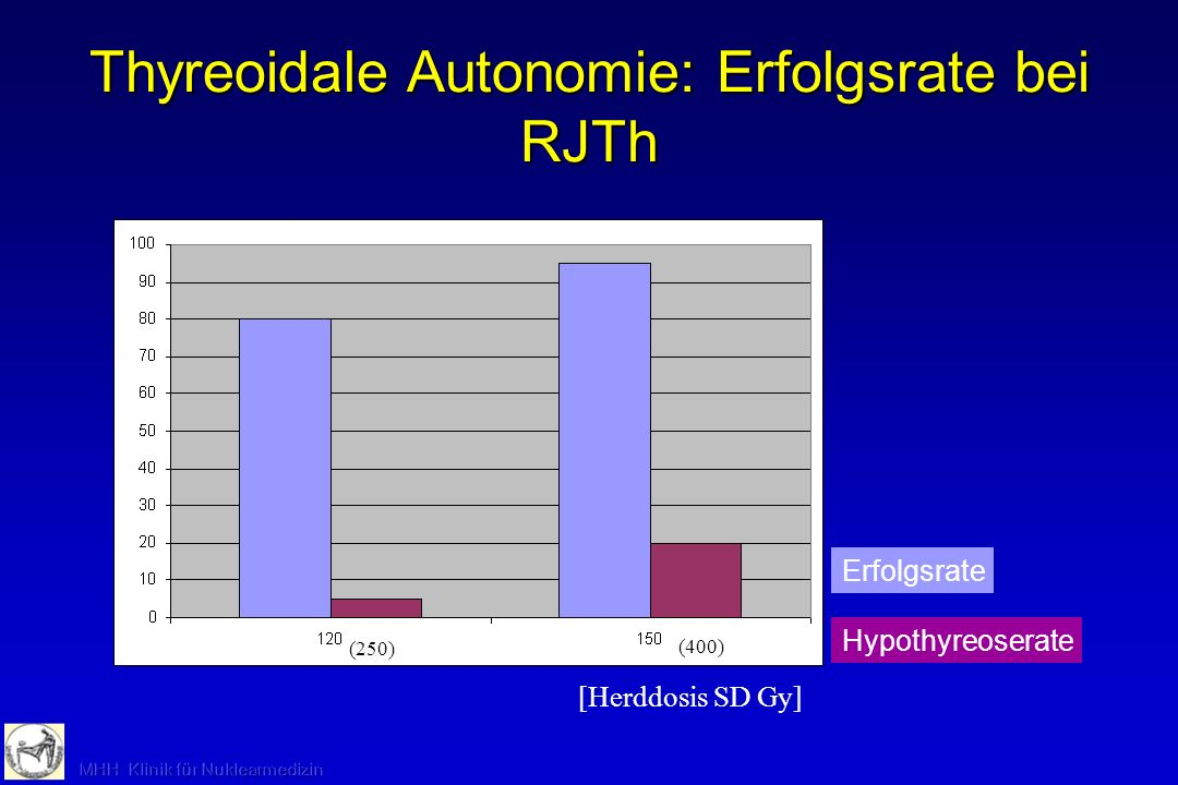 Thyreoidale Autonomie: Erfolgsrate bei RJTh Erfolgsrate Hypothyreoserate [Herddosis SD Gy] (250) (400)