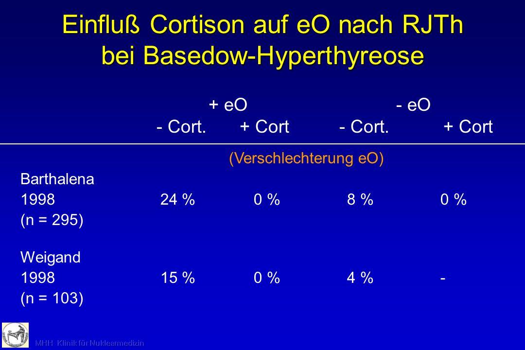Einfluß Cortison auf eO nach RJTh bei Basedow-Hyperthyreose (Verschlechterung eO) Barthalena 199824 %0 %8 %0 % (n = 295) Weigand 199815 %0 %4 %- (n =