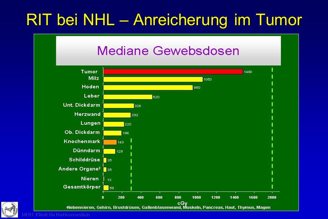 RIT bei NHL -Toxizität Witzig et al. JCO 21:1263-1270 (2003