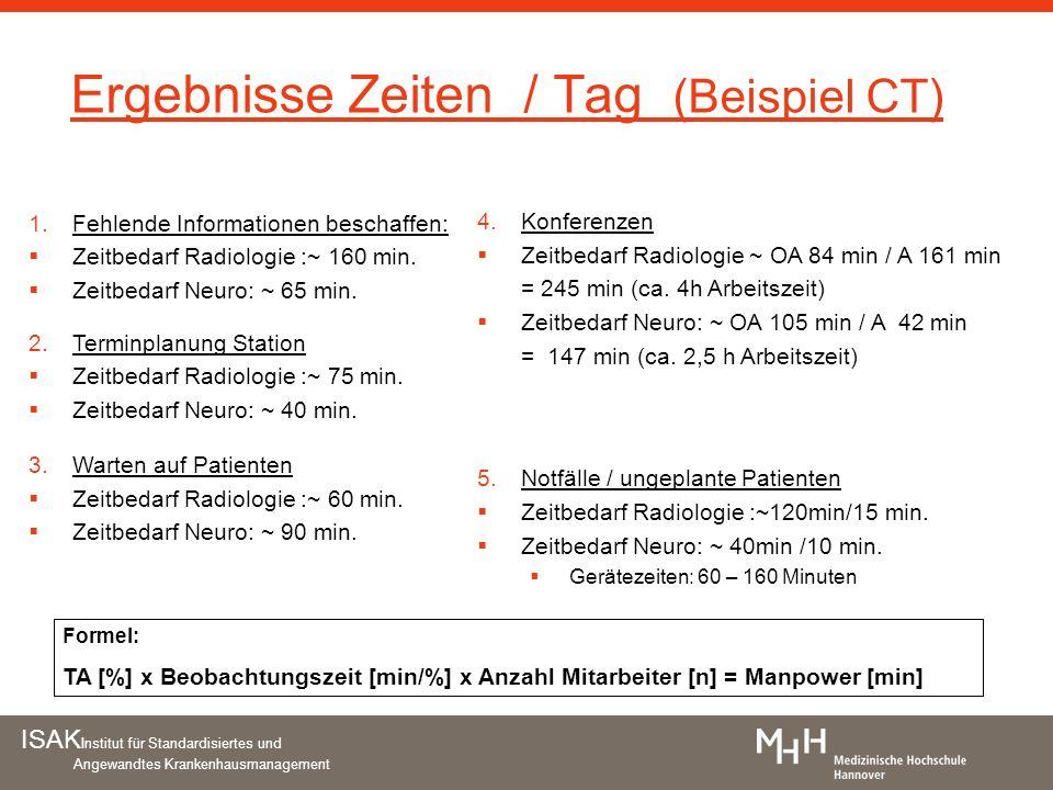 ISAK Institut für Standardisiertes und Angewandtes Krankenhausmanagement Ergebnisse Zeiten / Tag (Beispiel CT) Formel: TA [%] x Beobachtungszeit [min/