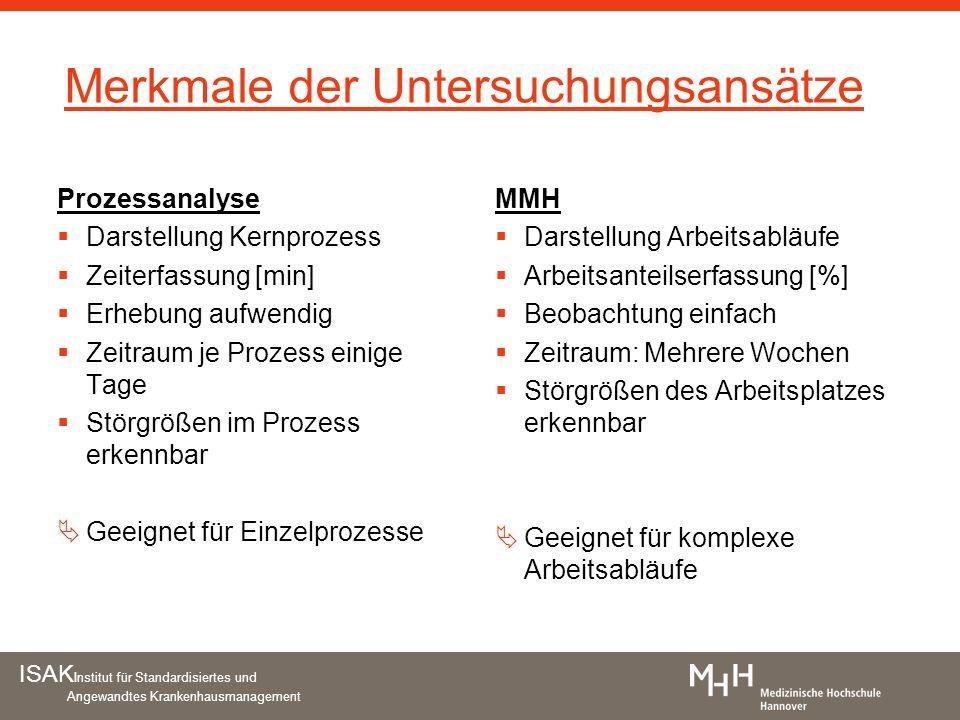 ISAK Institut für Standardisiertes und Angewandtes Krankenhausmanagement Merkmale der Untersuchungsansätze Prozessanalyse Darstellung Kernprozess Zeit