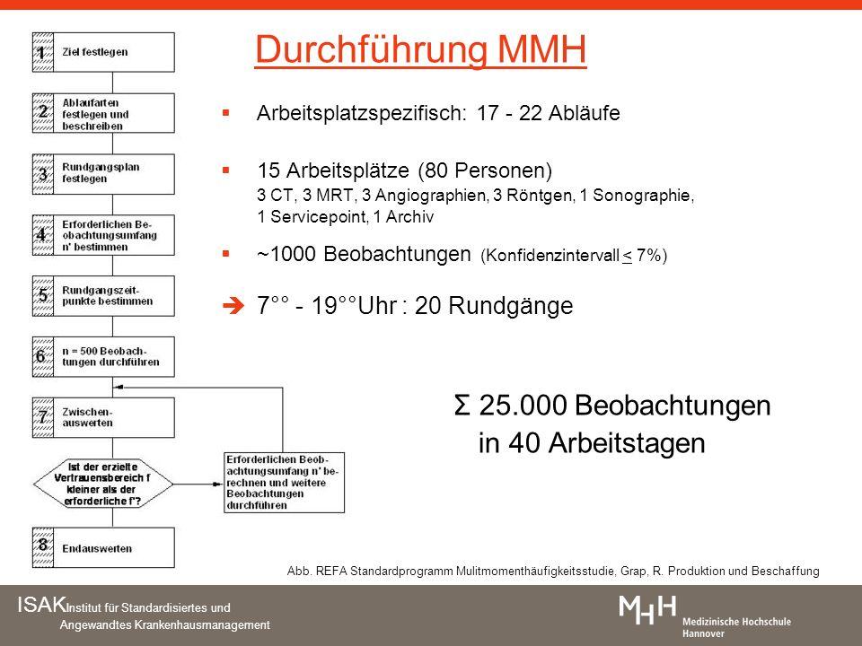 ISAK Institut für Standardisiertes und Angewandtes Krankenhausmanagement Abb. REFA Standardprogramm Mulitmomenthäufigkeitsstudie, Grap, R. Produktion