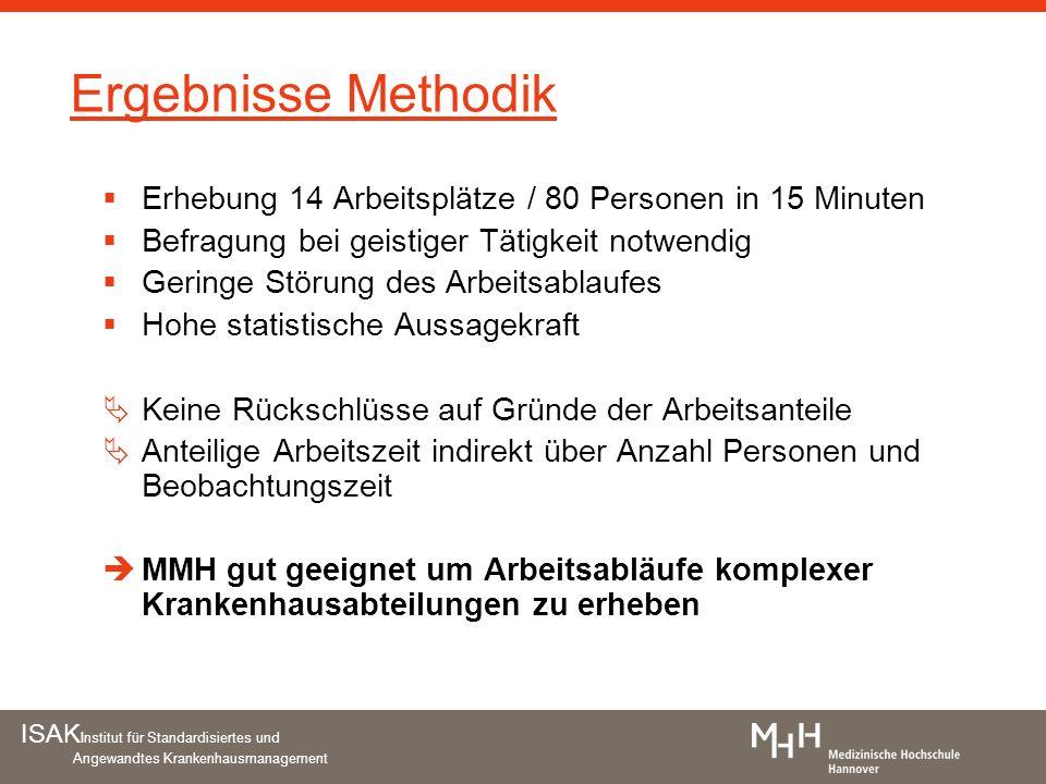 ISAK Institut für Standardisiertes und Angewandtes Krankenhausmanagement Ergebnisse Methodik Erhebung 14 Arbeitsplätze / 80 Personen in 15 Minuten Bef