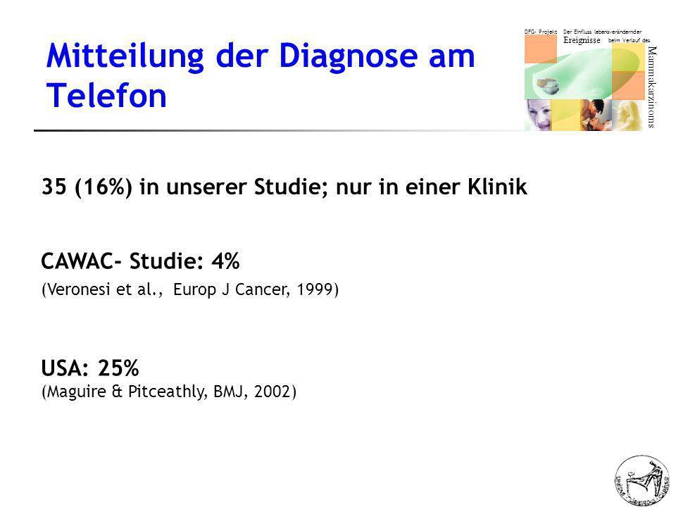 DFG- Projekt Der Einfluss lebensverändernder Ereignisse beim Verlauf des Mammakarzinoms Mitteilung der Diagnose am Telefon 35 (16%) in unserer Studie; nur in einer Klinik CAWAC- Studie: 4% (Veronesi et al., Europ J Cancer, 1999) USA: 25% (Maguire & Pitceathly, BMJ, 2002)