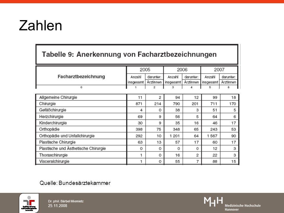 Dr. phil. Bärbel Miemietz 25.11.2008 Zahlen Quelle: Bundesärztekammer
