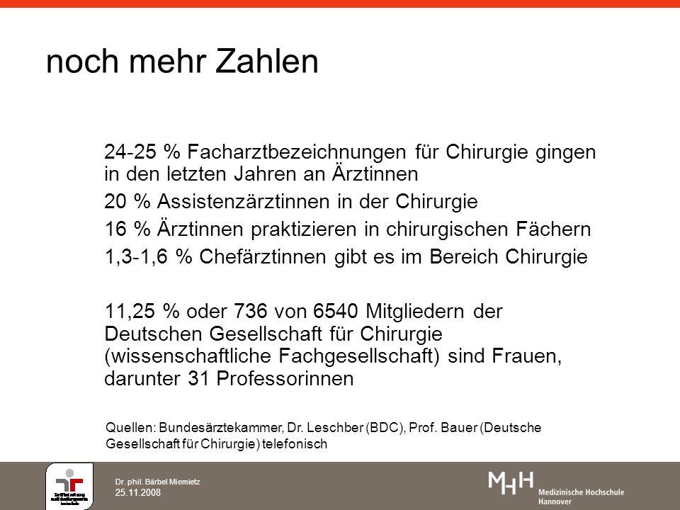 Dr. phil. Bärbel Miemietz 25.11.2008 noch mehr Zahlen 24-25 % Facharztbezeichnungen für Chirurgie gingen in den letzten Jahren an Ärztinnen 20 % Assis
