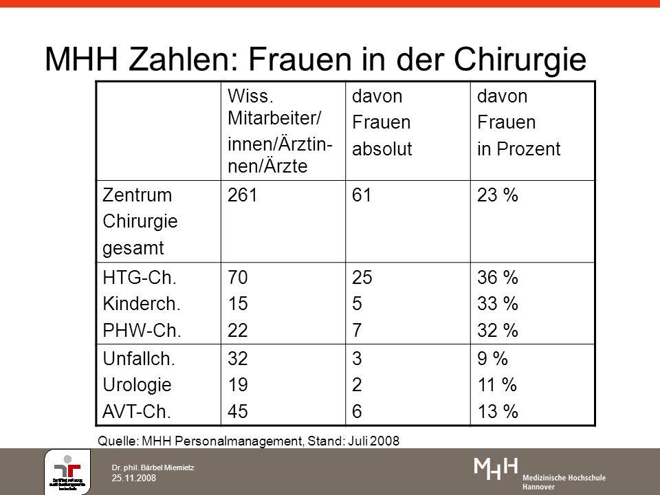 Dr.phil. Bärbel Miemietz 25.11.2008 Ursachen für den Frauenmangel oder Vorurteile.