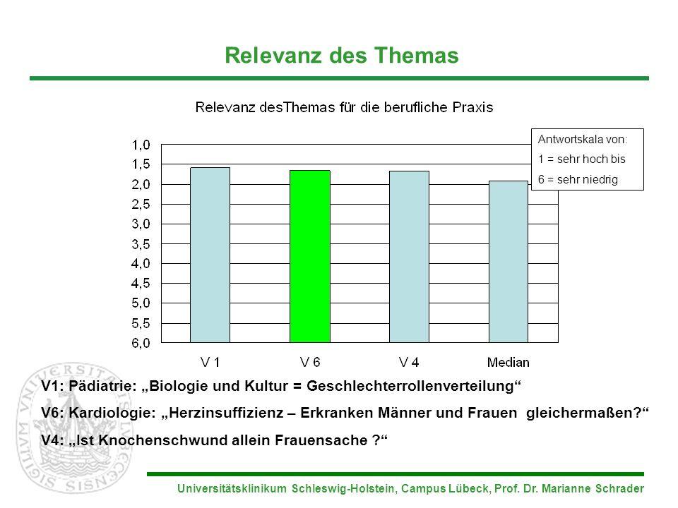 Universitätsklinikum Schleswig-Holstein, Campus Lübeck, Prof. Dr. Marianne Schrader Relevanz des Themas Antwortskala von: 1 = sehr hoch bis 6 = sehr n
