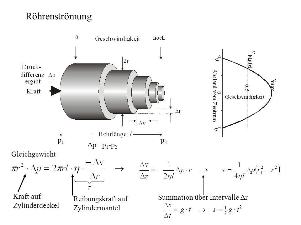 Summation über Intervalle r p1p1 p2p2 p= p 1 -p 2 Röhrenströmung Gleichgewicht Kraft auf Zylinderdeckel Reibungskraft auf Zylindermantel