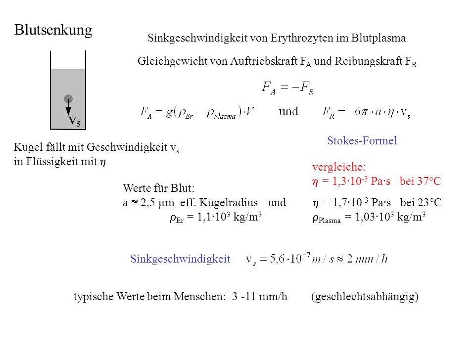 Sinkgeschwindigkeit von Erythrozyten im Blutplasma Kugel fällt mit Geschwindigkeit v s in Flüssigkeit mit Werte für Blut: a 2,5 µm eff. Kugelradius un
