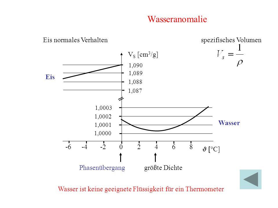 Phasenübergang spezifisches Volumen größte Dichte 1,0003 1,0002 1,0001 1,0000 1,090 1,089 1,088 1,087 V S [cm 3 /g] -6-4-22468 C] Eis Wasser 0 Wasseranomalie Wasser ist keine geeignete Flüssigkeit für ein Thermometer Eis normales Verhalten