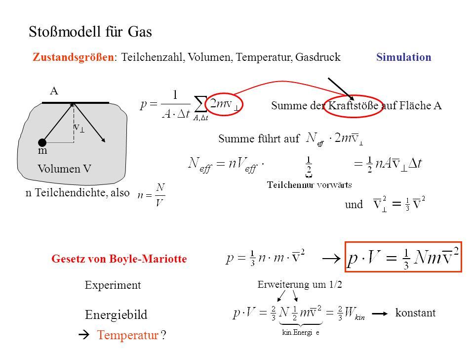 Stoßmodell für Gas Zustandsgrößen: Teilchenzahl, Volumen, Temperatur, Gasdruck m v A n Teilchendichte, also Volumen V Summe der Kraftstöße auf Fläche A Summe führt auf und Erweiterung um 1/2 konstant Energiebild Temperatur .